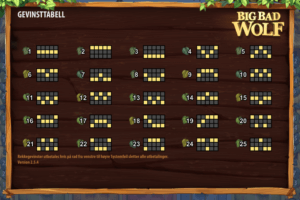 slik vinner du på spilleautomater gevinstlinjer big bad wolf spilleautomater